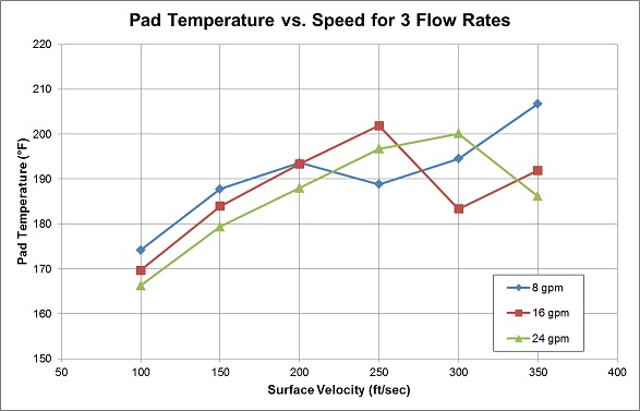 also in the graph, it can be noticed that pad temperatures decrease as  expected between for 100 and 200 [30 to 60 m/sec], and again at 350 ft/sec  [105